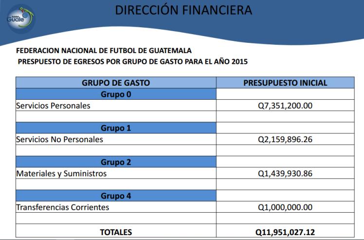 cuadro gastos fedefut (2)