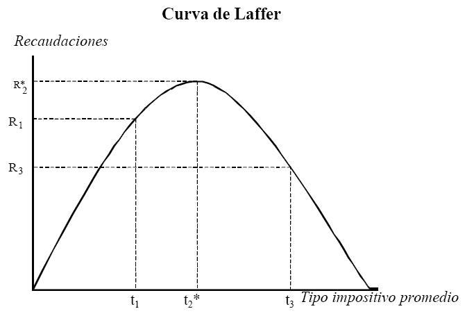curva-de-laffer