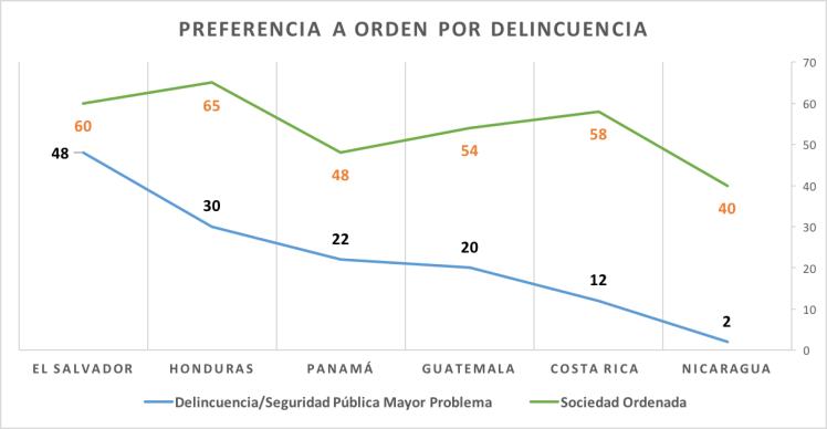 graph 7